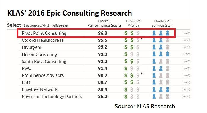 Pivot Point Consulting Ranks #1 in KLAS for Epic Consulting Select ...