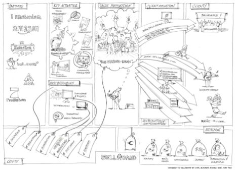Alex Osterwalder's Business Model Canvas | The science of ...