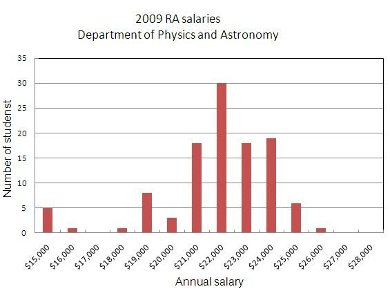 Physics and Astronomy Graduate Program at Stony Brook University