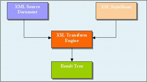 Using XML and XSLT with Delphi 5 and WebBroker