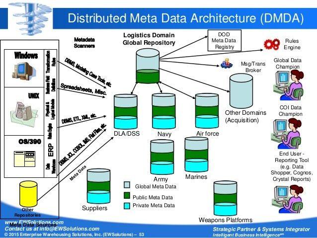 DAMA International Webinar: 10 Keys to World-Class Metadata Managemen…