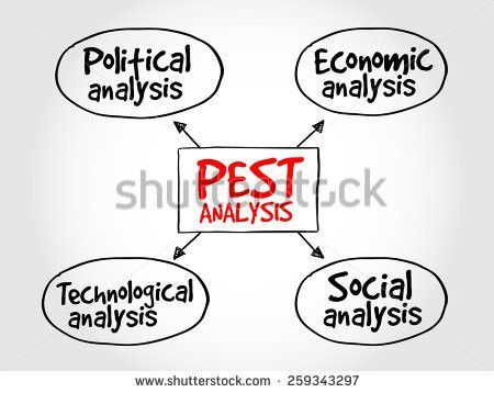 Pest Analysis Stock Images, Royalty-Free Images & Vectors ...
