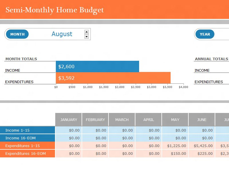 Semi-Monthly Home Budget Template | Formal Word Templates