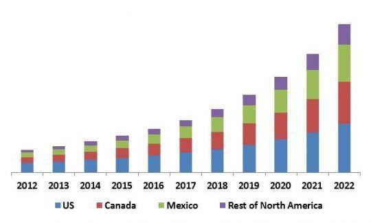 North America Facial Recognition Market - Market Forecast, Market ...
