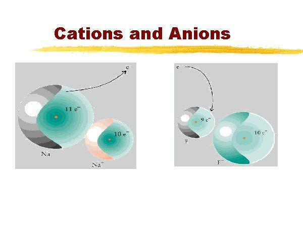 Atoms&Ions: Chapter Explanation - Ions