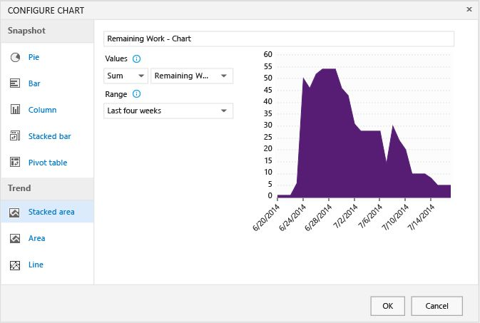 Status and trend work item, query-based charts | Microsoft Docs