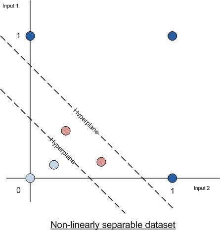 Basic Neural Network Tutorial – Theory | Taking Initiative