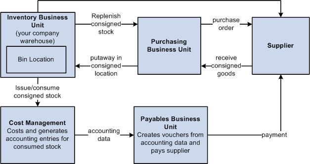 Understanding Consigned Purchases in Inventory Management