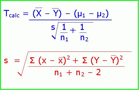 Example two sample t-test