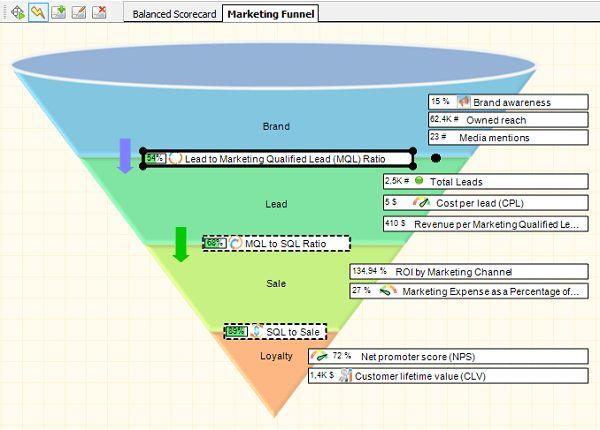 Free 17 Balanced Scorecard Examples and Templates | BSC Designer