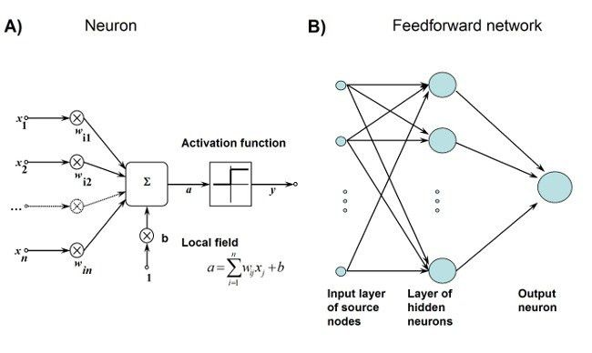 Artificial Neural Networks for Pollution Forecast | InTechOpen