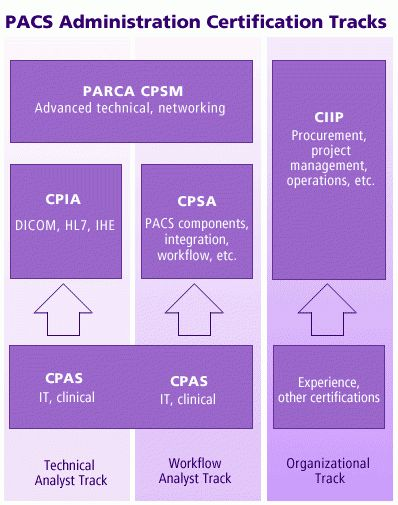 PACS administrator certification: CIIP or PARCA?