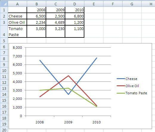 How to Create and Update a MS Word 2007 Chart | Technical ...