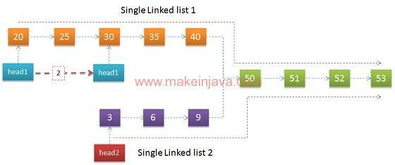 Find Intersection / join point of two single linked lists in java ...