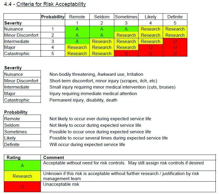 Risk Plan. 21 Brand Risk Project Risk Management Risk Minimisation ...