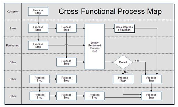 Process Map Template Process Map Templates Free Pdf Excel - Excel us map template