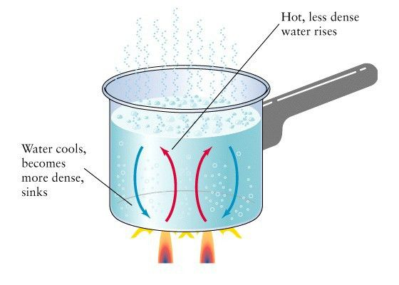 Natalie´s Science Blog: HEAT TRANSFER