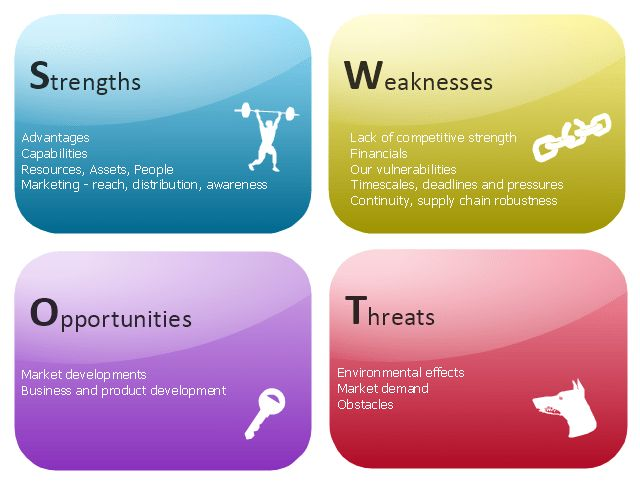 SWOT analysis for a small independent bookstore | SWOT - Vector ...