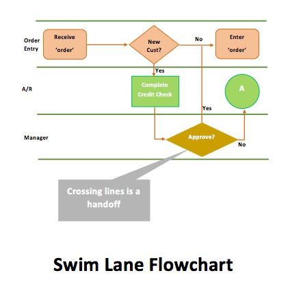 Swim Lane Flowchart Template | Microsoft Word Templates