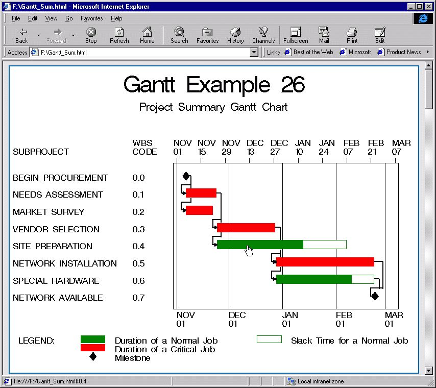Example 4.26: Web Enabled Gantt Charts