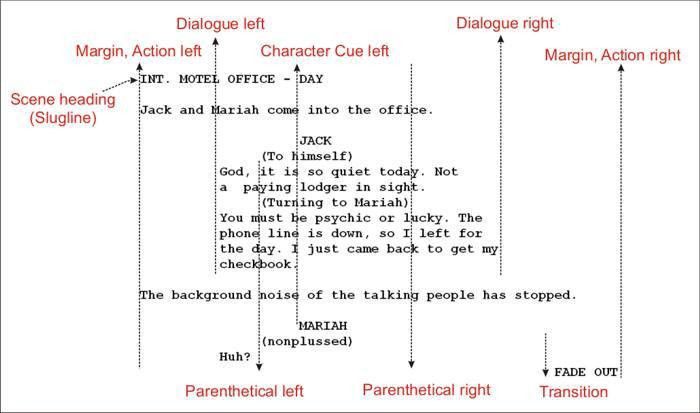 Screenplay Format | The Movie Script Writing