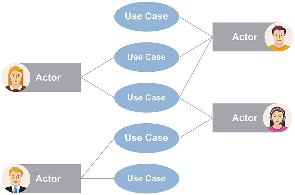 Use Case Diagram | Example and Template