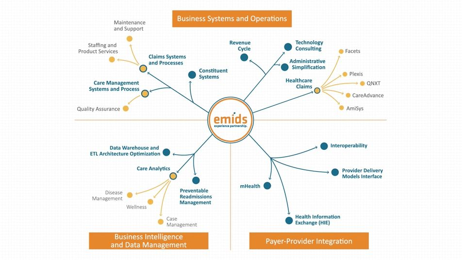 Discover emids | emids Technologies