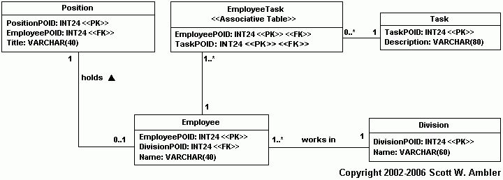 Mapping Objects to Relational Databases: O/R Mapping In Detail