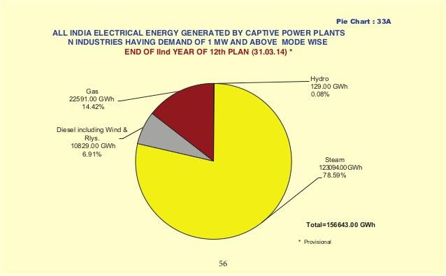 Growth of Electricity Sector in India since 1947 to 2015