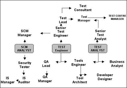 Career options for Software Test Professionals — Software Testing Help