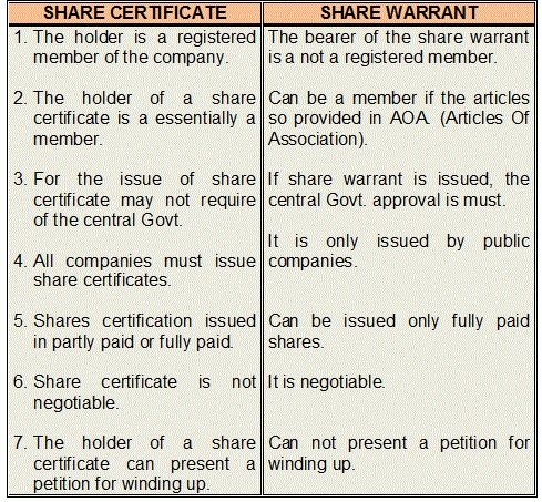 Share Certificate vs Share Warrant | managementduniya