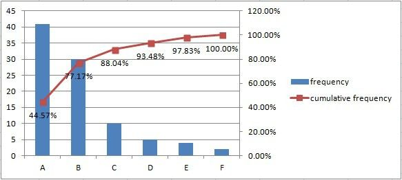 Pareto Analysis in Excel (part 1) | Excel-example.com