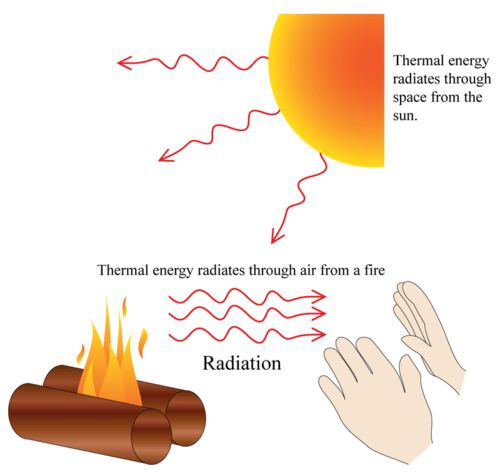 What is thermal radiation? + Example