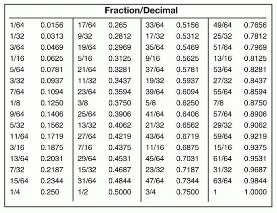 fractions+to+decimals | ... easy to go from fractions to decimals ...