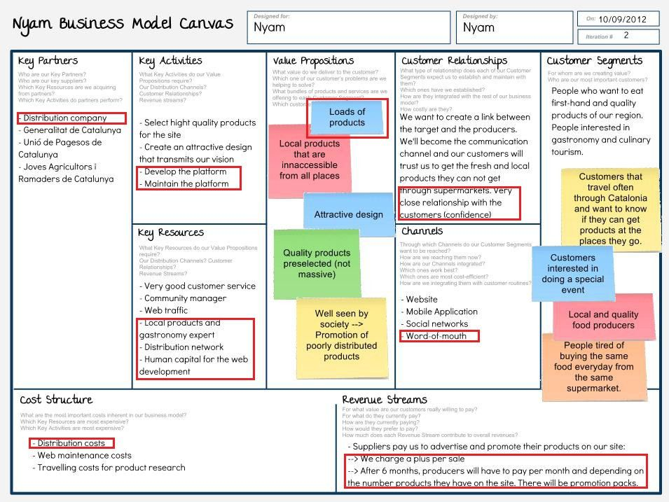 How to create a business model canvas template http://canvanizer ...