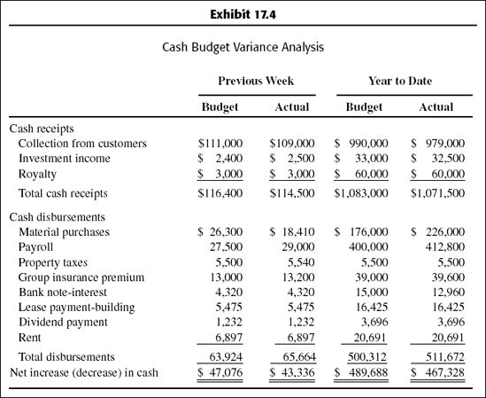 Cash Flow Software - Budgeting Basics and Beyond [Book]