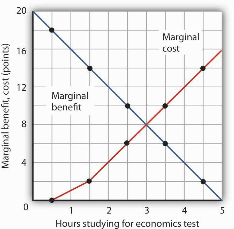 6.1 The Logic of Maximizing Behavior | Principles of Economics