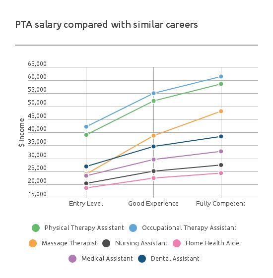 Physical Therapy Assistant Salary | PTA Salary By State 2017