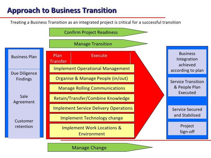 A Transition Methodology For Business Transfers And Aquisitions Jan…