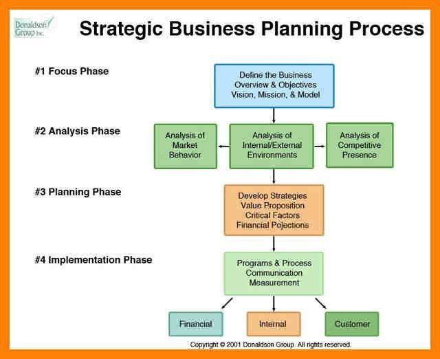 Strategic Plan Sample Template. 9 free strategic planning ...