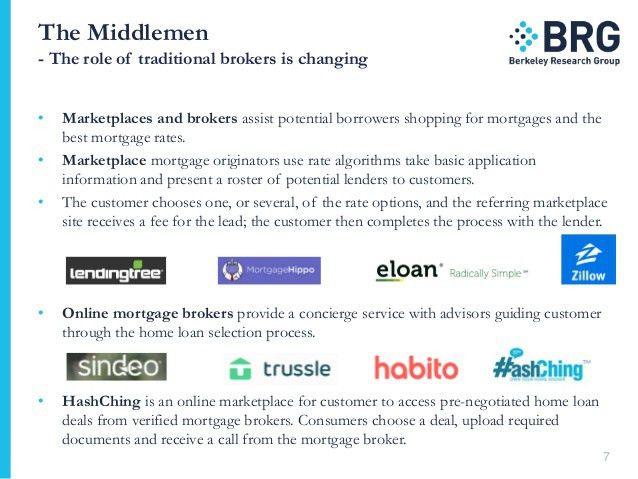 Mortgage Market Digital Innovation