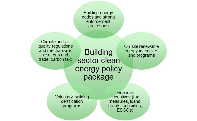 Clean Energy Solutions Center | Building Energy Codes: Policy ...