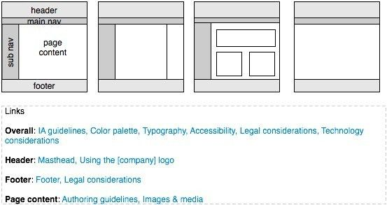 Creating and maintaining a web style guide - PebbleRoad