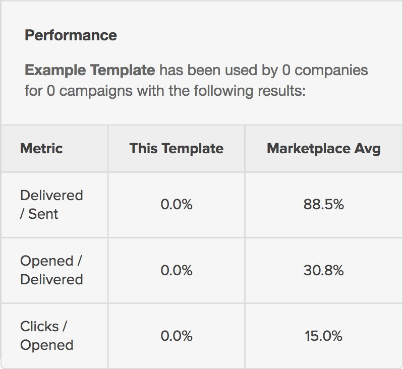Template Marketplace: Performance Stats Being Removed