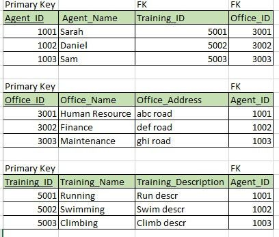 mysql - Is my following table in 3NF. How do I maintain 3NF even ...