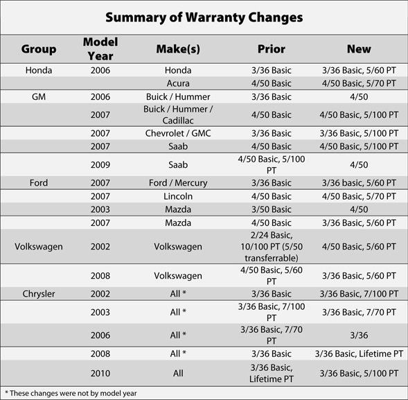 Changing Warranty Terms: Impact on Service Contracts | P&A Magazine