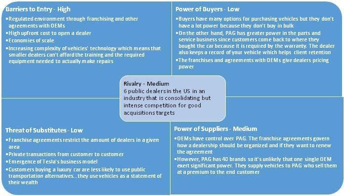 Penske Automotive Group: A Diversified Dealer For All Market Cycle ...