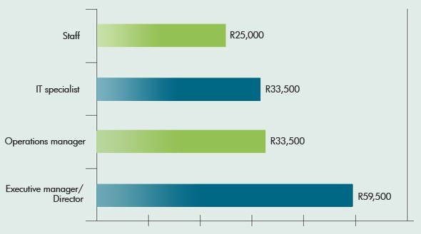 All salary graphs and tables | ITWeb