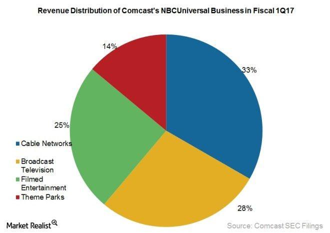 Comcast's Business Strategy Regarding Its Theme Parks - Market Realist