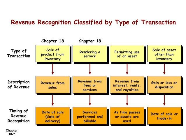 Slide 4 revenue recognition revisi